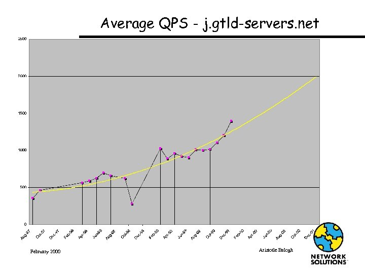 Average QPS - j. gtld-servers. net February 2000 Aristotle Balogh