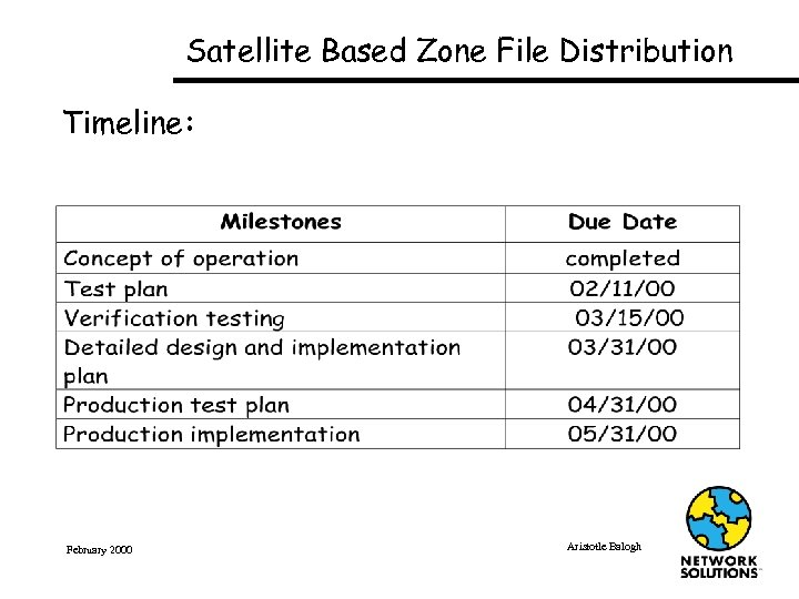 Satellite Based Zone File Distribution Timeline: February 2000 Aristotle Balogh