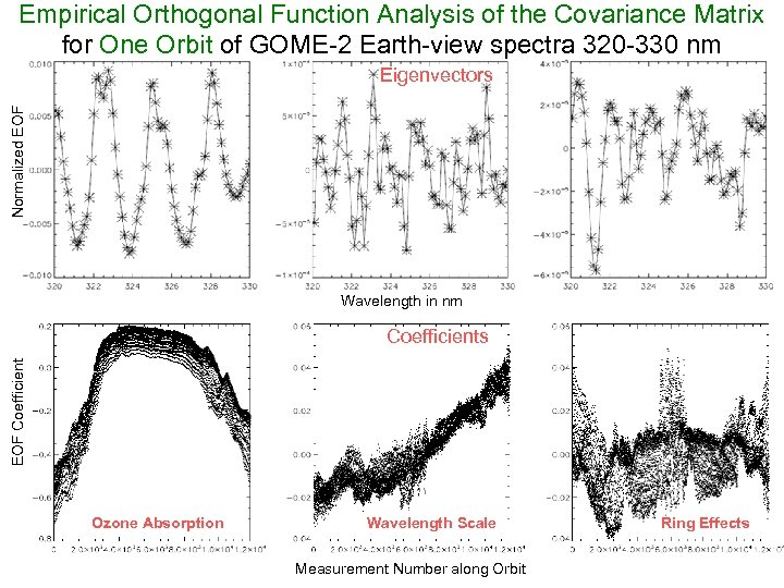Empirical Orthogonal Function Analysis of the Covariance Matrix for One Orbit of GOME-2 Earth-view