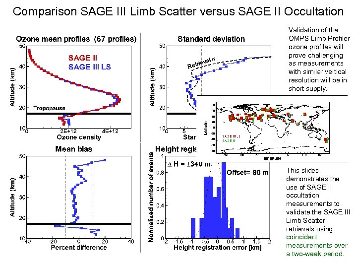 Comparison SAGE III Limb Scatter versus SAGE II Occultation Validation of the OMPS Limb