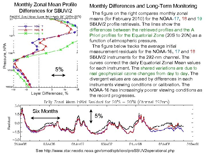 Pressure, h. PA Monthly Zonal Mean Profile Differences for SBUV/2 5% Layer Differences, %