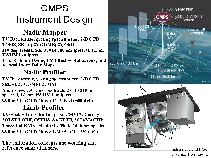 OMPS Instrument Design Nadir Mapper UV Backscatter, grating spectrometer, 2 -D CCD TOMS, SBUV(/2),