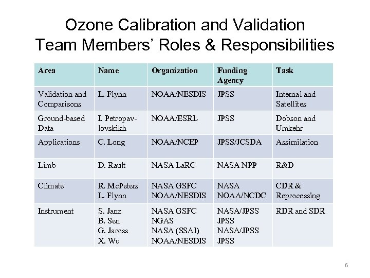 Ozone Calibration and Validation Team Members' Roles & Responsibilities Area Name Organization Funding Agency