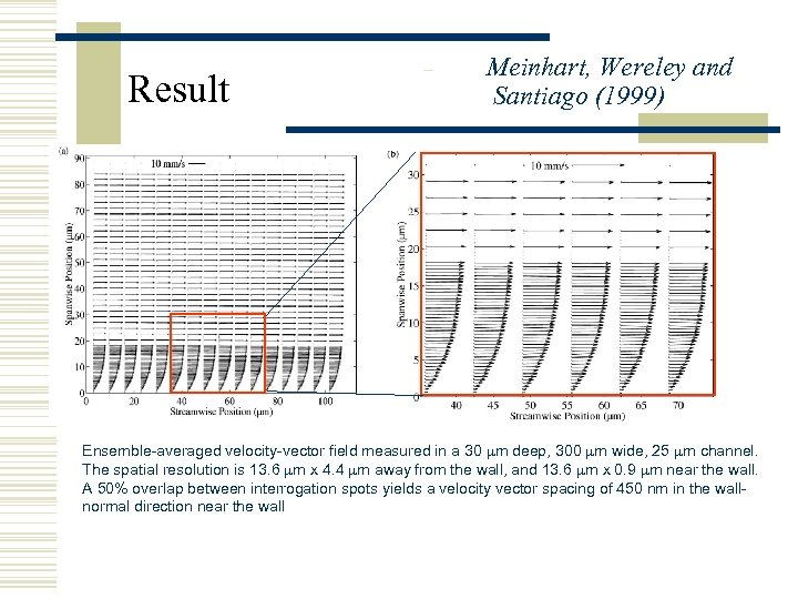 Result – Meinhart, Wereley and Santiago (1999) Ensemble-averaged velocity-vector field measured in a 30