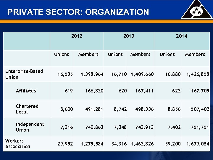PRIVATE SECTOR: ORGANIZATION 2012 Unions Enterprise-Based Union 2013 Members Unions 16, 535 1, 398,