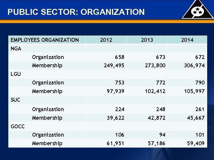PUBLIC SECTOR: ORGANIZATION EMPLOYEES ORGANIZATION 2012 2013 2014 NGA Organization 658 673 672 Membership