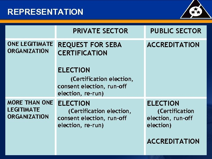 REPRESENTATION PRIVATE SECTOR ONE LEGITIMATE ORGANIZATION REQUEST FOR SEBA CERTIFICATION PUBLIC SECTOR ACCREDITATION ELECTION