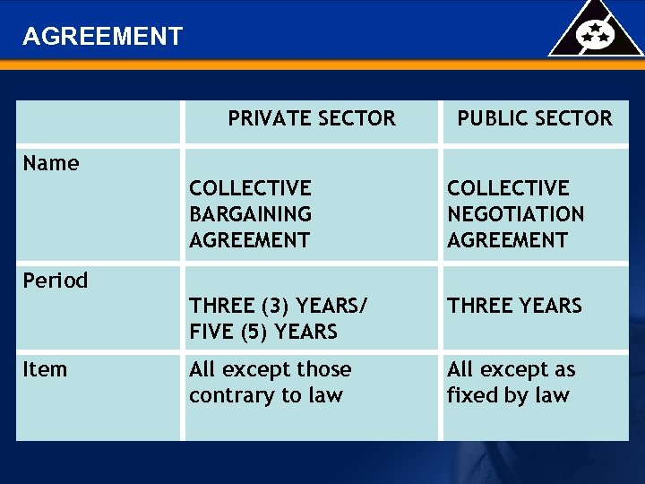 AGREEMENT PRIVATE SECTOR PUBLIC SECTOR Name COLLECTIVE BARGAINING AGREEMENT COLLECTIVE NEGOTIATION AGREEMENT THREE (3)