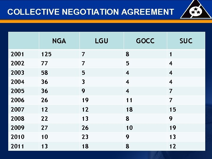 COLLECTIVE NEGOTIATION AGREEMENT NGA LGU GOCC SUC 2001 125 7 8 1 2002 77