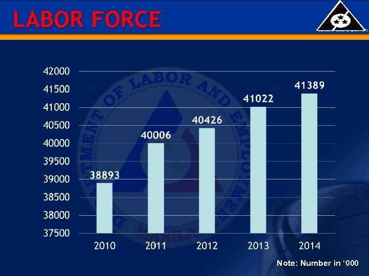 LABOR FORCE Note: Number in ' 000