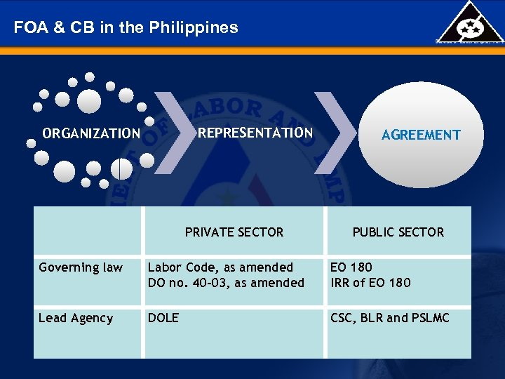 FOA & CB in the Philippines REPRESENTATION ORGANIZATION PRIVATE SECTOR AGREEMENT PUBLIC SECTOR Governing