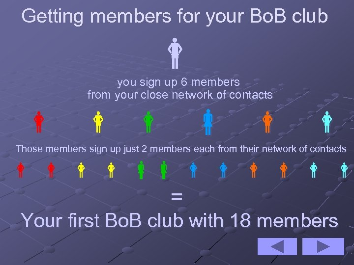 Getting members for your Bo. B club you sign up 6 members from your