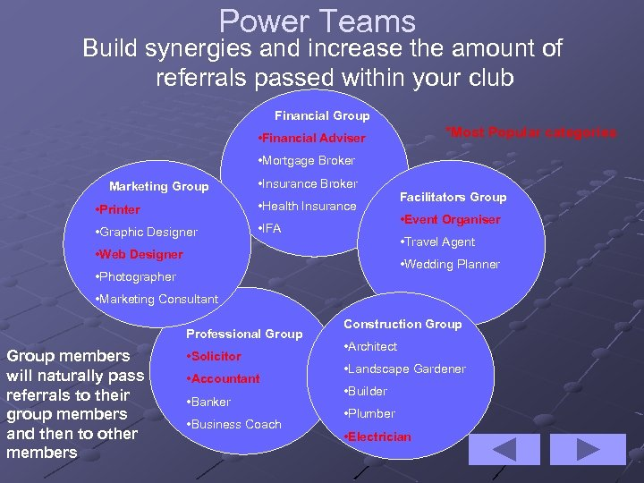 Power Teams Build synergies and increase the amount of referrals passed within your club