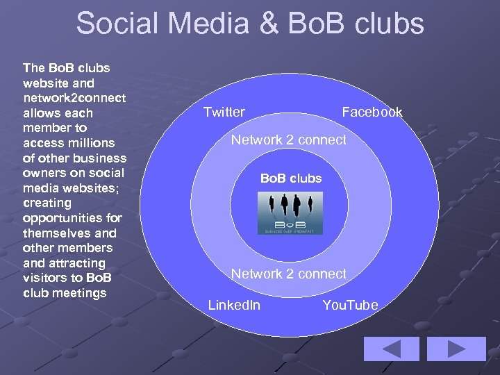 Social Media & Bo. B clubs The Bo. B clubs website and network 2