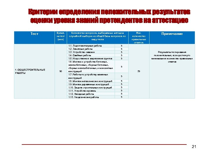 Критерии определения положительных результатов оценки уровня знаний претендентов на аттестацию Тест 1. ОБЩЕСТРОИТЕЛЬНЫЕ РАБОТЫ