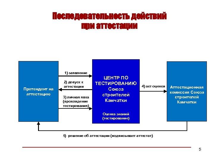 Последовательность действий при аттестации 1) заявление Претендент на аттестацию 2) допуск к аттестации ЦЕНТР