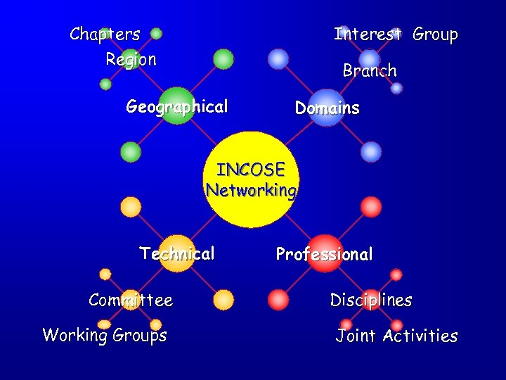 Chapters Region Interest Group Branch Geographical Domains INCOSE Networking Technical Committee Working Groups Professional