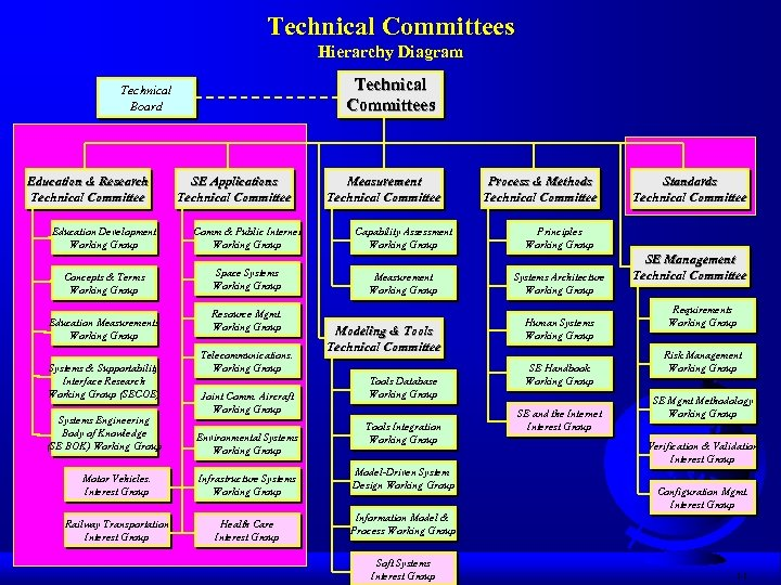 Technical Committees Hierarchy Diagram Technical Committees Technical Board Education & Research Technical Committee SE