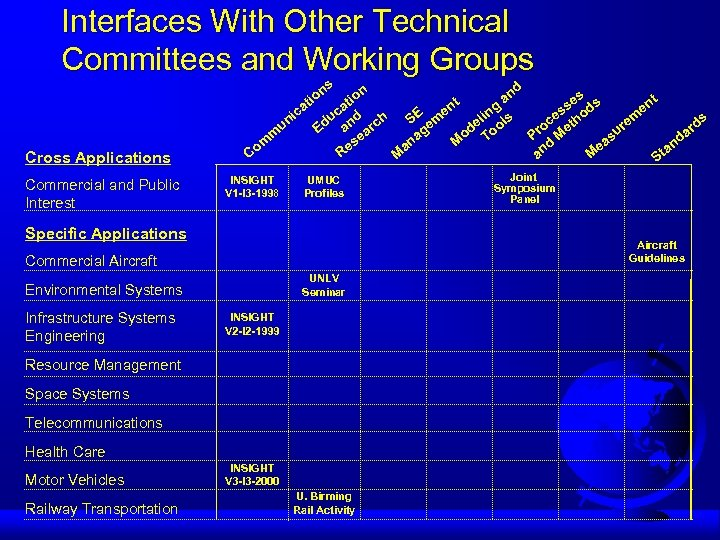 Interfaces With Other Technical Committees and Working Groups Cross Applications Commercial and Public Interest