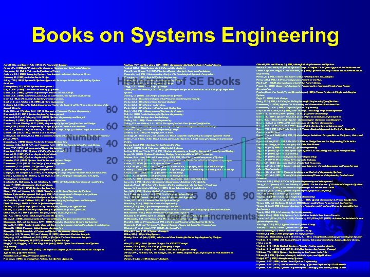 Books on Systems Engineering Ackoff, R. L. and Emery, F. E. (1972). On Purposeful