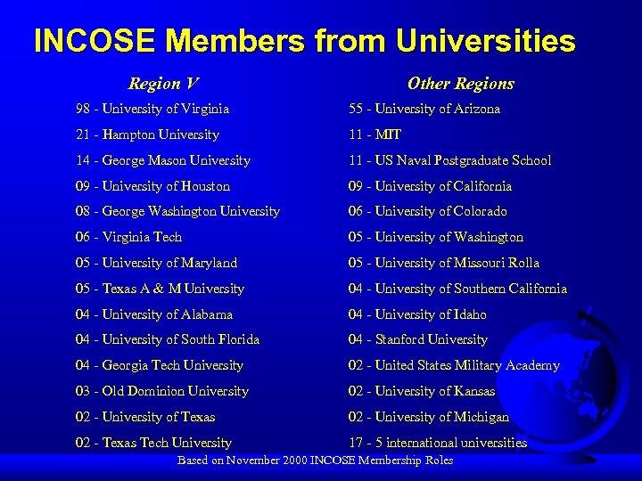 INCOSE Members from Universities Region V Other Regions 98 - University of Virginia 55