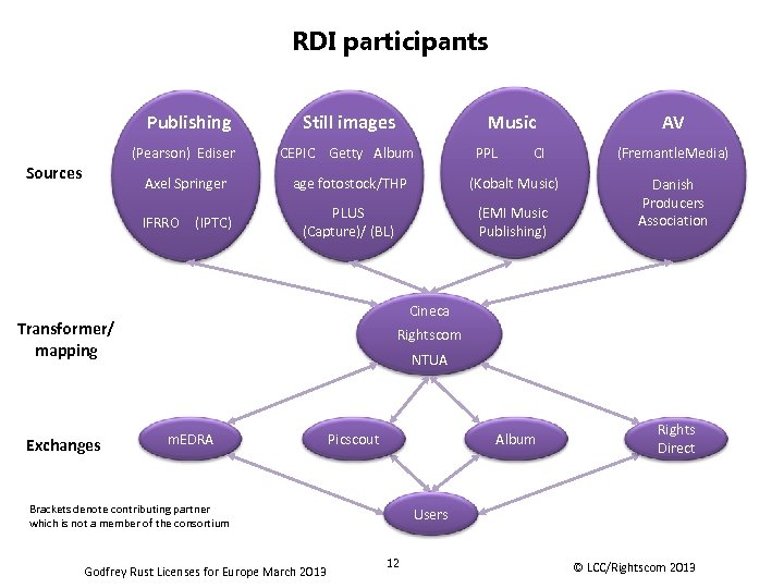 RDI participants Publishing Still images Music PPL CI (Pearson) Ediser Axel Springer Sources CEPIC