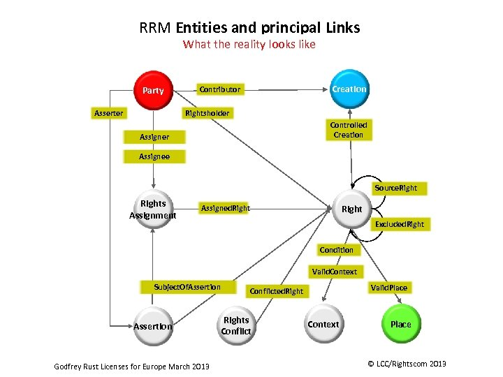 RRM Entity. Types and principal Links RRM Entities and principal Links This diagram shows