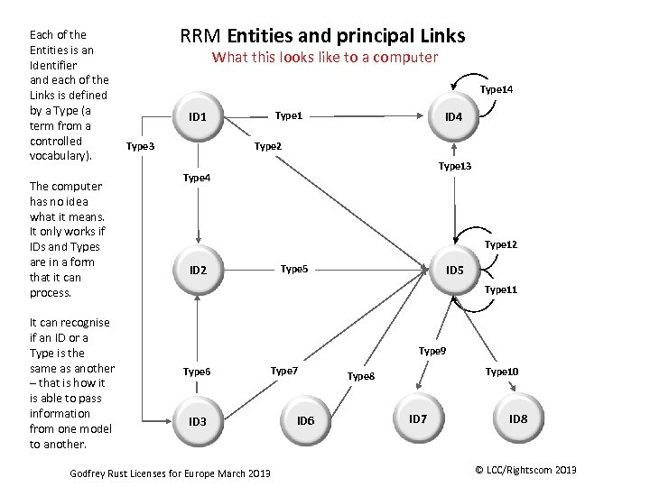 Each of the Entities is an Identifier and each of the Links is defined