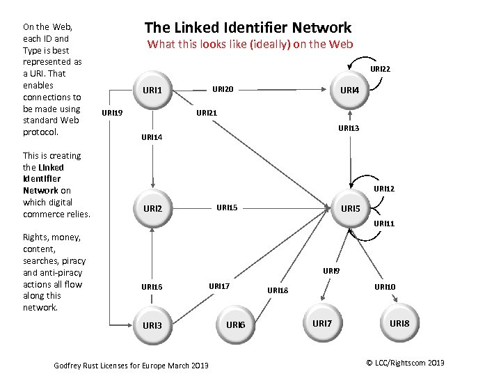 On the Web, each ID and Type is best represented as a URI. That