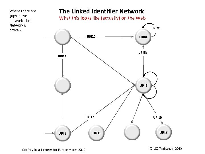Where there are gaps in the network, the Network is broken. The Linked Identifier