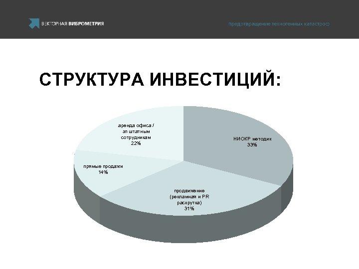 СТРУКТУРА ИНВЕСТИЦИЙ: аренда офиса / зп штатным сотрудникам 22% НИОКР методик 33% прямые продажи