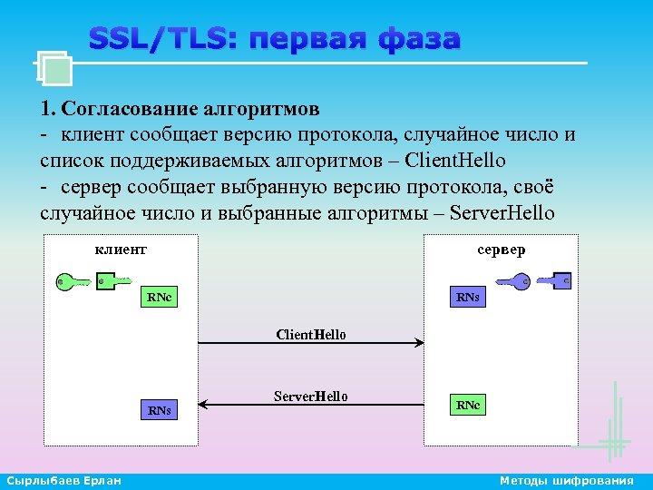 SSL/TLS: первая фаза 1. Согласование алгоритмов - клиент сообщает версию протокола, случайное число и