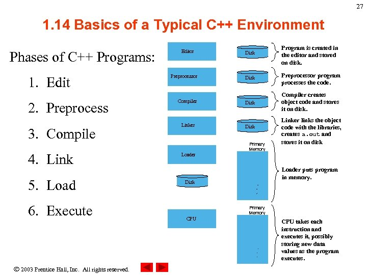 27 1. 14 Basics of a Typical C++ Environment Phases of C++ Programs: 1.