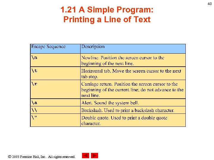1. 21 A Simple Program: Printing a Line of Text 2003 Prentice Hall, Inc.