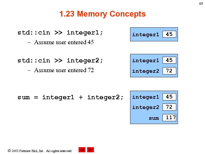 49 1. 23 Memory Concepts std: : cin >> integer 1; integer 1 45