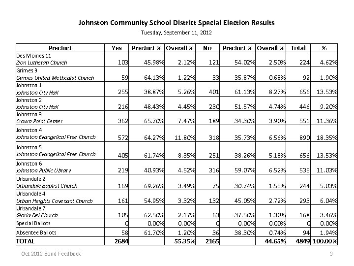 Johnston Community School District Special Election Results Tuesday, September 11, 2012 Precinct Des Moines