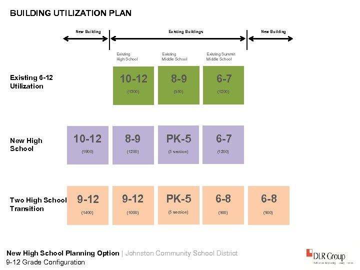 BUILDING UTILIZATION PLAN New Building Existing High School Existing Middle School Existing Summit Middle