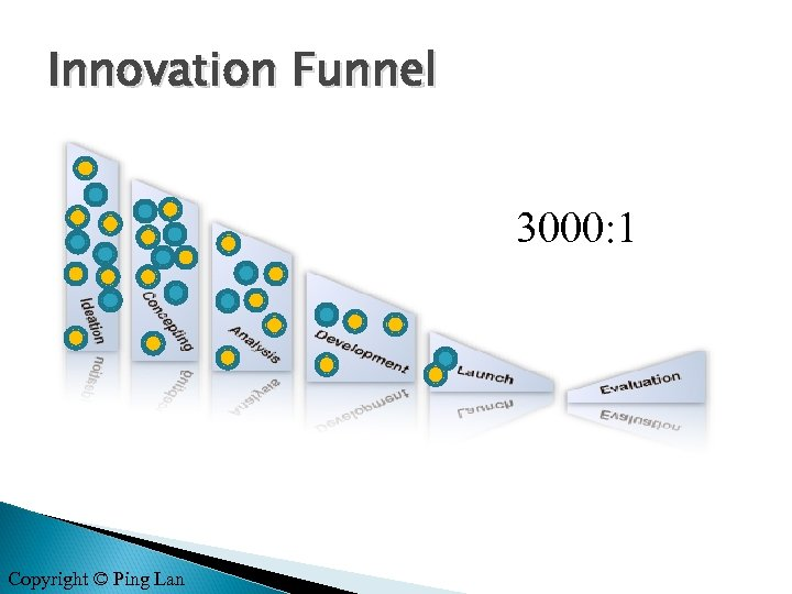 Innovation Funnel 3000: 1 Copyright © Ping Lan