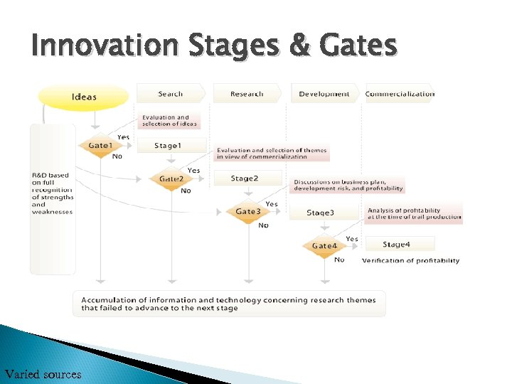 Innovation Stages & Gates Varied sources