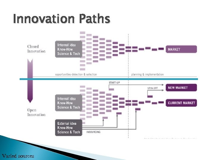 Innovation Paths Varied sources