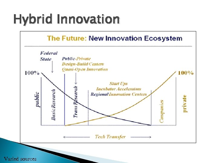 Hybrid Innovation Varied sources