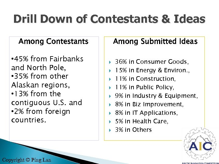 Drill Down of Contestants & Ideas Among Contestants • 45% from Fairbanks and North