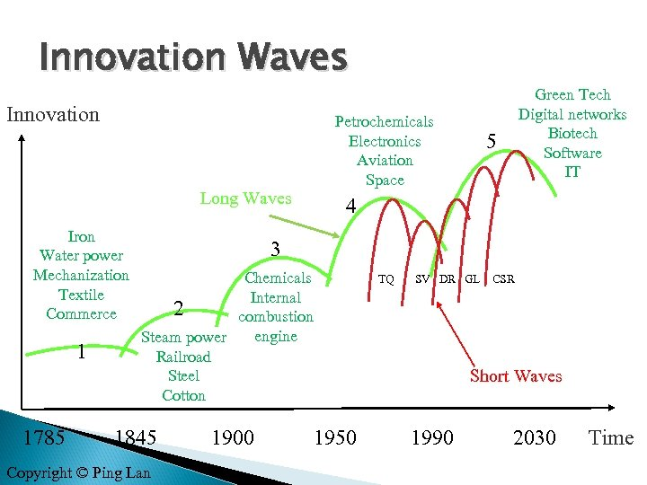 Innovation Waves Innovation Long Waves Iron Water power Mechanization Textile Commerce 1 1785 Petrochemicals