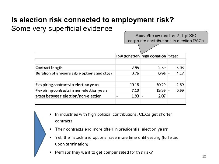 Is election risk connected to employment risk? Some very superficial evidence Above/below median 2