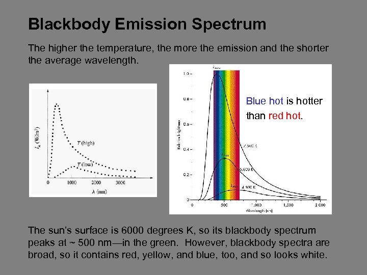Blackbody Emission Spectrum The higher the temperature, the more the emission and the shorter