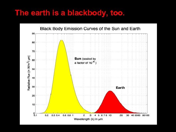 The earth is a blackbody, too.