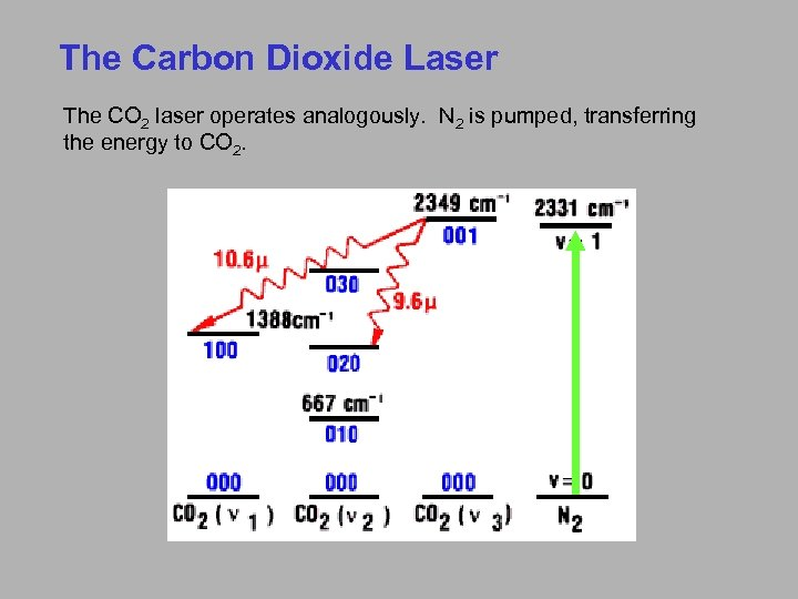 The Carbon Dioxide Laser The CO 2 laser operates analogously. N 2 is pumped,