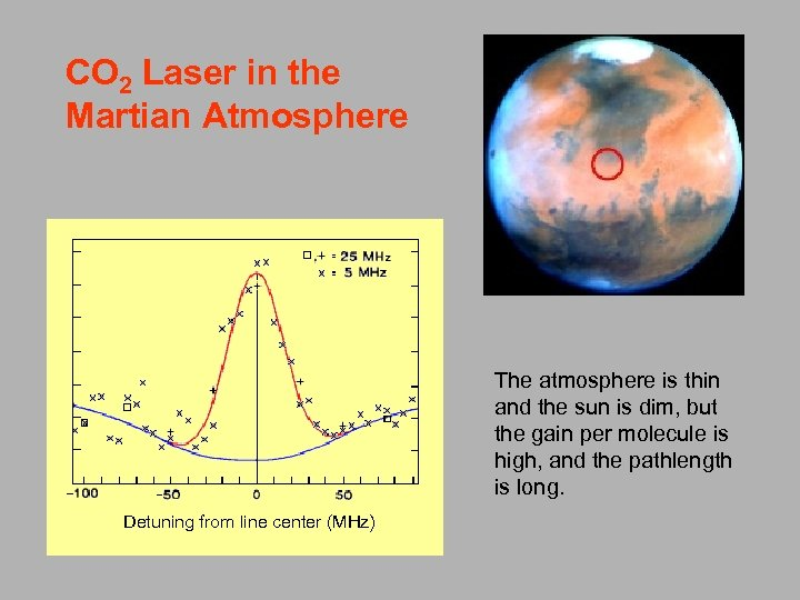 CO 2 Laser in the Martian Atmosphere The atmosphere is thin and the sun