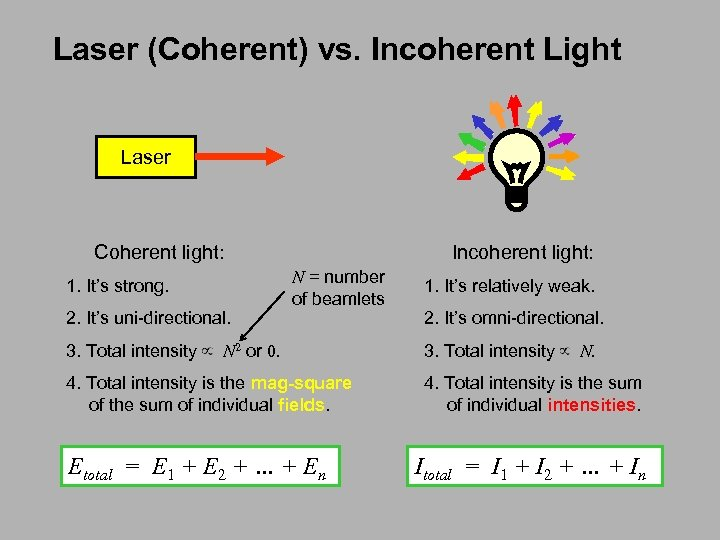 Laser (Coherent) vs. Incoherent Light Laser Coherent light: 1. It's strong. 2. It's uni-directional.