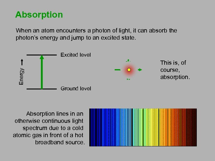 Absorption When an atom encounters a photon of light, it can absorb the photon's